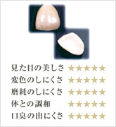 一宮市のインプラントクリニック・オーキッド歯科のオールセラミック